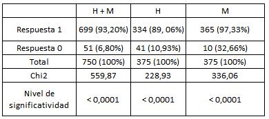 Respuestas positivas (1) y negativas (0) de los cuadros  jerárquicos.
