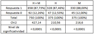 Respuestas positivas (1) y negativas (0) de los empleados  no jerárquicos bajo consigna neutra.