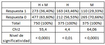 Respuestas positivas (1) y negativas (0) de los empleados  no jerárquicos bajo consigna contra-normativa.