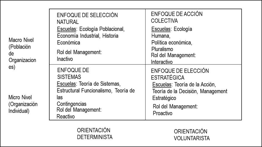 Perspectivas y debates en Teoría de la Organización.