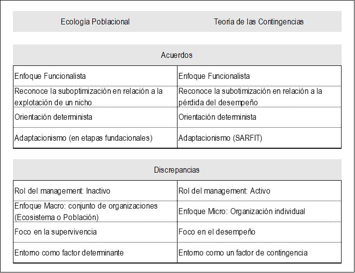 Síntesis de Acuerdos y Discrepancias entre ambas Teorías.