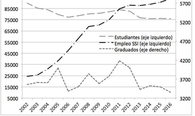 Evolución del empleo en el sector SSI, de estudiantes y graduados de carreras informáticas de todo el país (2001-2017)