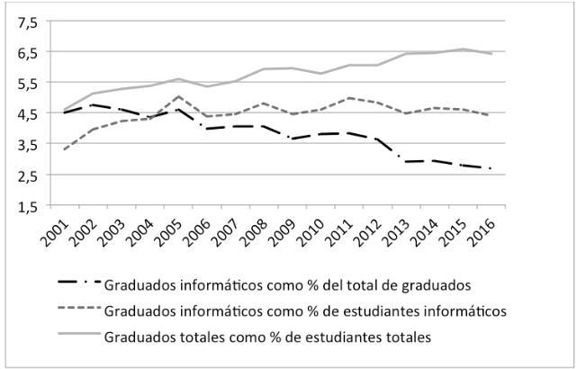 Evolución de la tasas de graduados en informática
